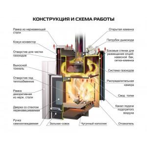 Печь Ермак-20 (премиум)