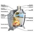 Печь отопительная Ермак Stoker 170 Aqua-C